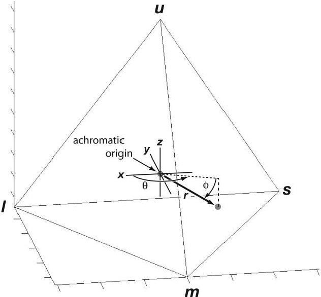 Figure 1: A tetrahedral color space. Each color is a point in the tetrahedron determined by the relative stimulation of the four cone color channels—u (or ), s, m, and l. The achromatic point of equivalentv stimulation of all channels is at the origin, and the ultraviolet or violet channel, u or , is along the Z-axis (Endler and Mielke 2005). Each colorv can be described by a vector with the spherical coordinates v, f, and r. Angle v is the horizontal, azimuth angle from the positive X-axis to the color vector. Angle f is the vertical, elevation angle from the X-Y plane to the color vector. v and f are analogous to longitude and latitude, respectively. The length of the color vector is given by r. Together, v and f describe the hue, or the direction, of the color vector, and r is a measure of chroma, or saturation, which describes how different a color is from achromatic white/black.