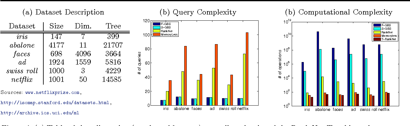 Figure 1 for Comparison-Based Learning with Rank Nets