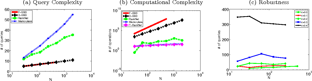 Figure 2 for Comparison-Based Learning with Rank Nets