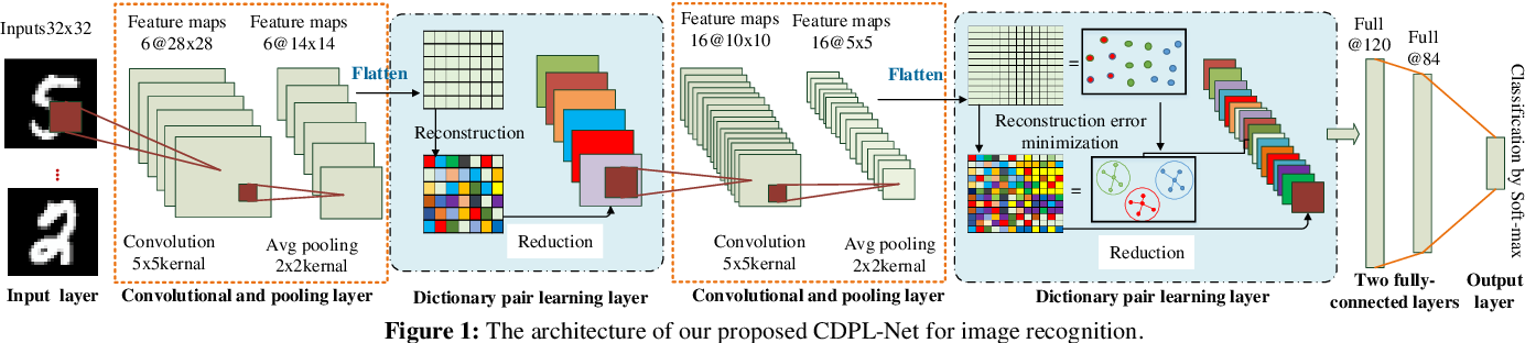Figure 1 for Convolutional Dictionary Pair Learning Network for Image Representation Learning