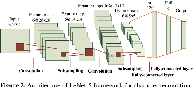 Figure 4 for Convolutional Dictionary Pair Learning Network for Image Representation Learning