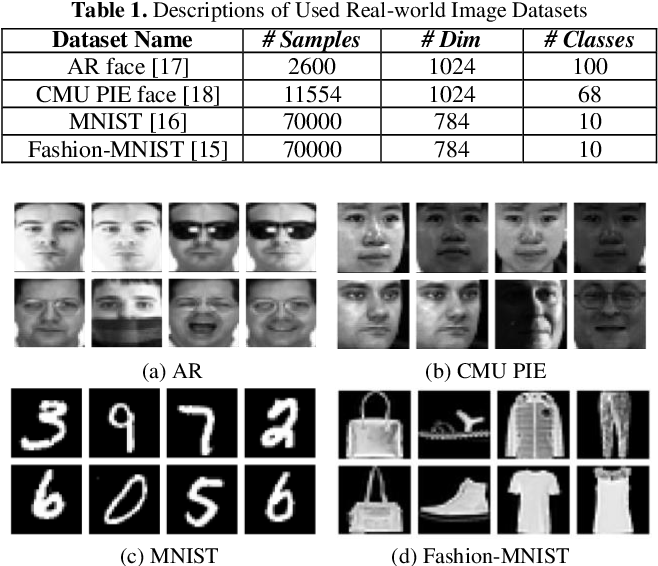 Figure 3 for Convolutional Dictionary Pair Learning Network for Image Representation Learning