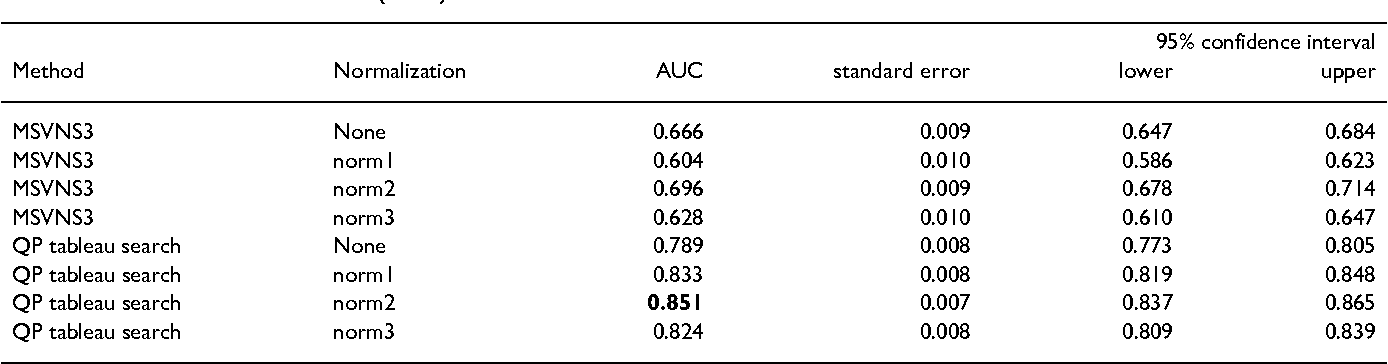 Tableau-based protein substructure search using quadratic