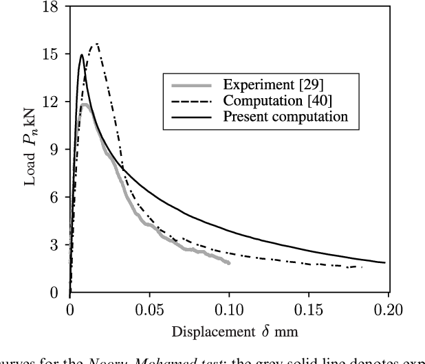 Fig. 12. Normal load–displacement (Pn-d) curves for the Nooru-Mohamed test: the grey solid line denotes experimental data published in [29], the dashed line represents numerical results given in [40], and the solid black line denotes our computation, which combines the PUFEM formulation with the proposed tracking algorithm for non-planar 3D cracks using a completely unstructured mesh.