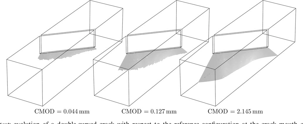 Fig. 15. Brokenshire test: evolution of a double-curved crack with respect to the reference configuration at the crack mouth opening displacements CMOD = 0.044, 0.127, 2.145 mm.