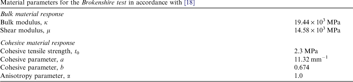 Table 3 Material parameters for the Brokenshire test in accordance with [18]