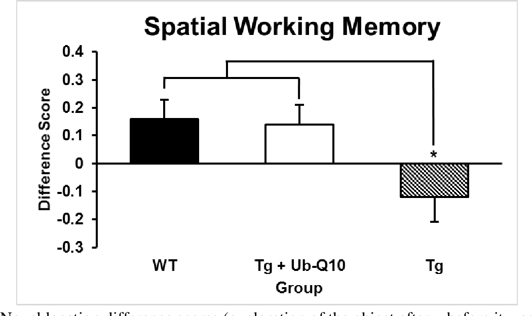 Figure 6 Novel location difference scores (exploration of the object after – before it was moved). The wild type and treated transgenic groups have a significantly greater difference score than the untreated transgenic group. This suggests that spatial working memory is preserved in the treated transgenic group compared to the untreated transgenic group. Data are represented as the Mean ± SEM. *p < 0.05