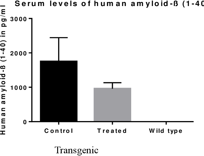 Figure 18 Serum levels of human Aβ1-40. A sandwich ELISA was conducted to analyze serum levels of Aβ1-40 across the groups. The absorbance was measured at 450nm and the experiment was conducted once with serum obtained from each animal and in triplicates. The untreated transgenic group show higher levels of Aβ1-40 in the serum whereas there is a reduction in Aβ1-40 for the treated transgenic group. WT group shows no human Aβ1-40 expression.