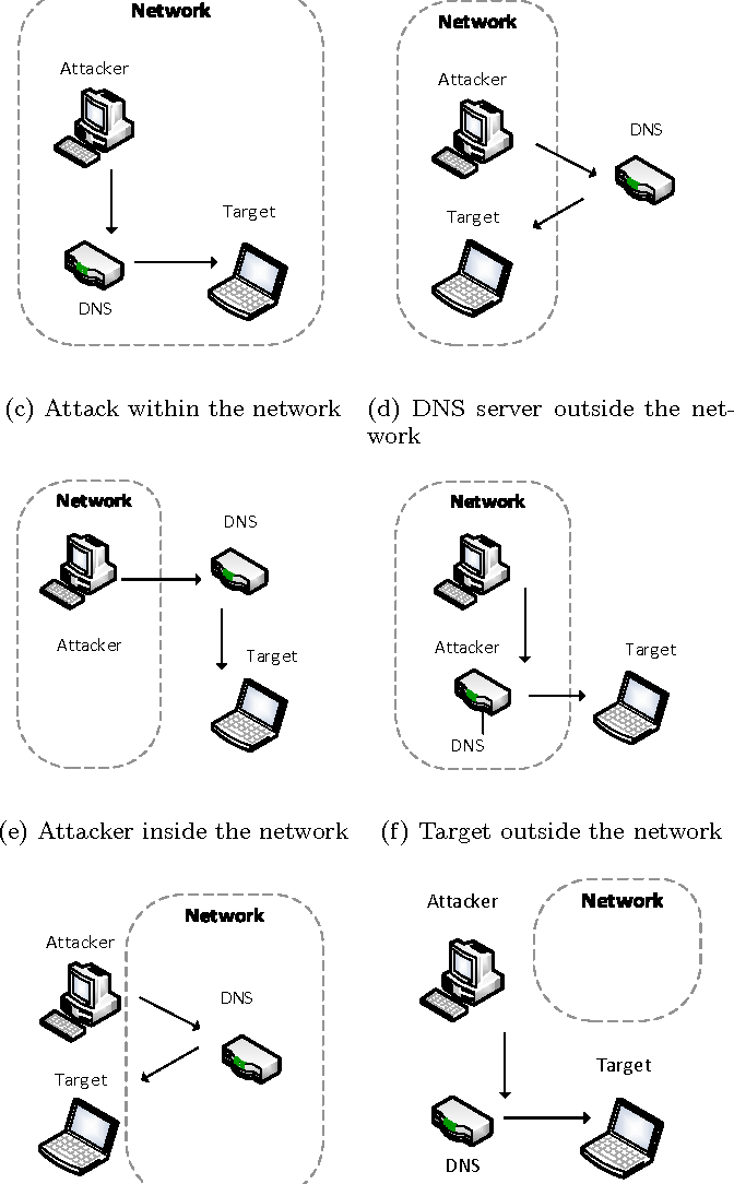 PDF] Detecting Reflection Attacks in DNS Flows - Semantic Scholar