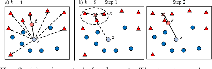 Figure 2 for On the Robustness of Deep K-Nearest Neighbors