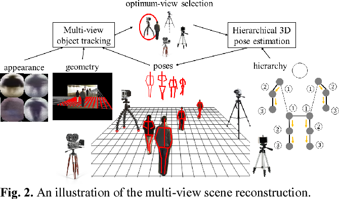 Figure 2 from Joint Multi-View People Tracking and Pose Estimation