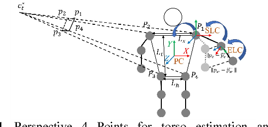 Figure 4 from Joint Multi-View People Tracking and Pose Estimation