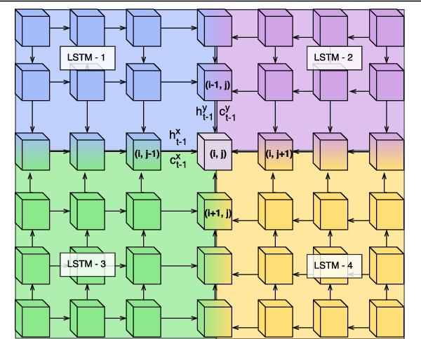 Figure 4 for Representation-Aggregation Networks for Segmentation of Multi-Gigapixel Histology Images