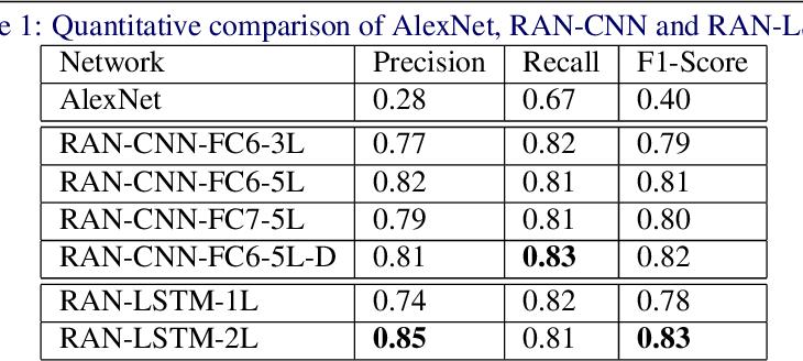 Figure 2 for Representation-Aggregation Networks for Segmentation of Multi-Gigapixel Histology Images