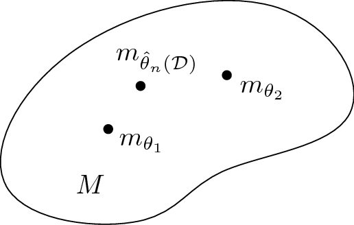 Figure 1 for An elementary introduction to information geometry