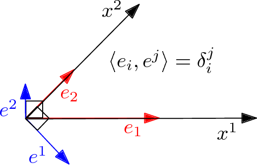 Figure 2 for An elementary introduction to information geometry