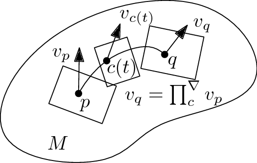 Figure 3 for An elementary introduction to information geometry