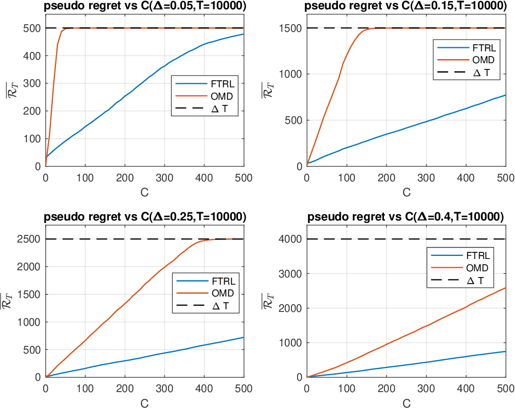 Figure 2 for Prediction with Corrupted Expert Advice