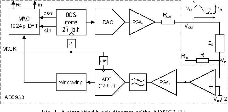 Figure 1 from Simple Wide Frequency Range Impedance Meter Based on