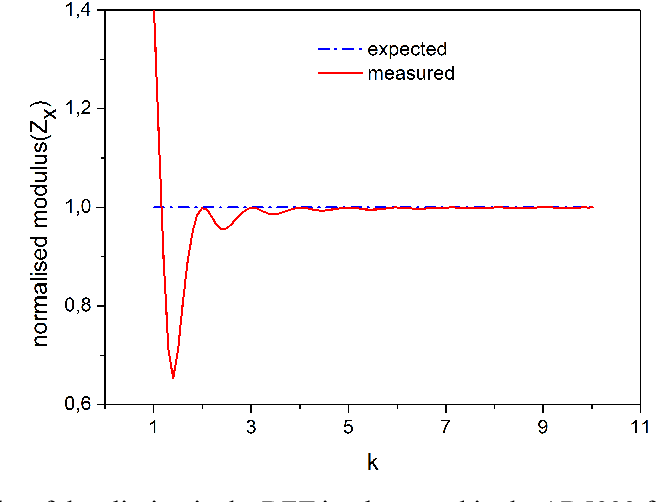 Figure 5 from Simple Wide Frequency Range Impedance Meter Based on