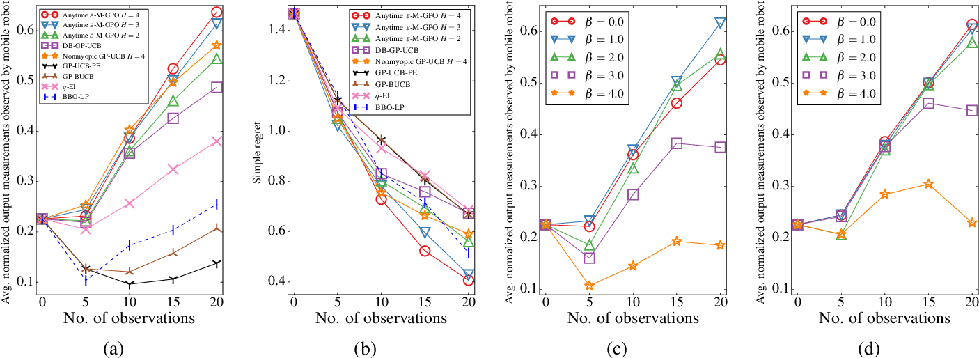 Figure 2 for Nonmyopic Gaussian Process Optimization with Macro-Actions
