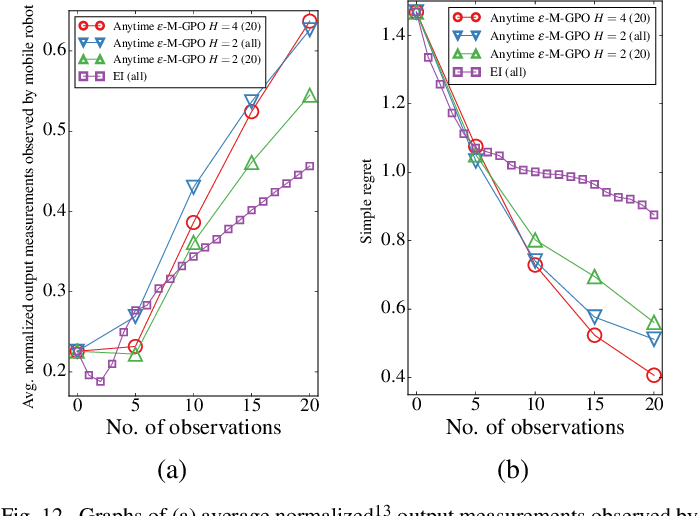 Figure 4 for Nonmyopic Gaussian Process Optimization with Macro-Actions