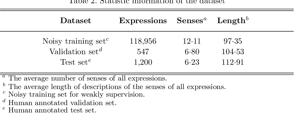 Figure 3 for Primal Meaning Recommendation for Chinese Words and Phrases via Descriptions in On-line Encyclopedia