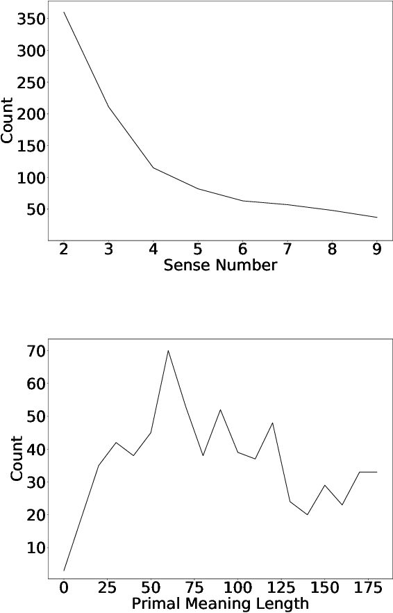 Figure 4 for Primal Meaning Recommendation for Chinese Words and Phrases via Descriptions in On-line Encyclopedia