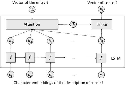 Figure 1 for Primal Meaning Recommendation for Chinese Words and Phrases via Descriptions in On-line Encyclopedia