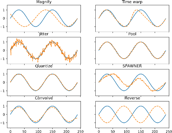 Figure 1 for Evaluating data augmentation for financial time series classification