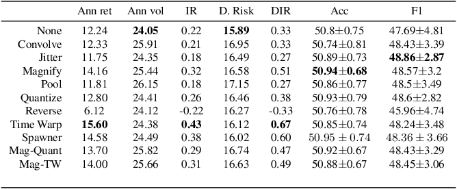 Figure 4 for Evaluating data augmentation for financial time series classification