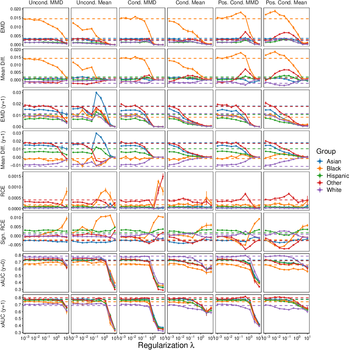 Figure 4 for An Empirical Characterization of Fair Machine Learning For Clinical Risk Prediction