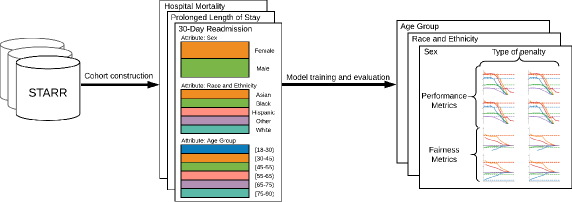 Figure 1 for An Empirical Characterization of Fair Machine Learning For Clinical Risk Prediction