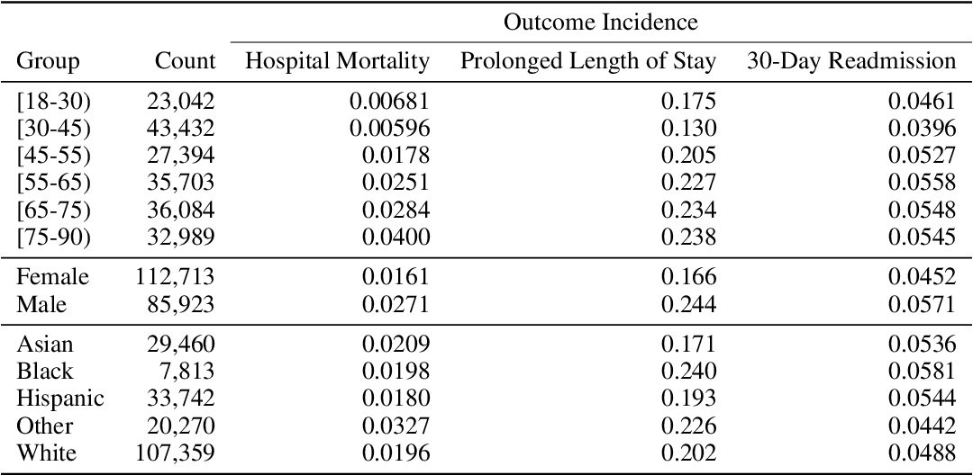Figure 2 for An Empirical Characterization of Fair Machine Learning For Clinical Risk Prediction