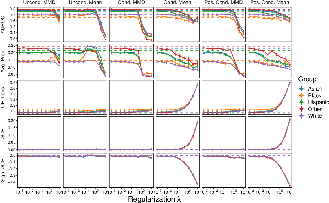 Figure 3 for An Empirical Characterization of Fair Machine Learning For Clinical Risk Prediction