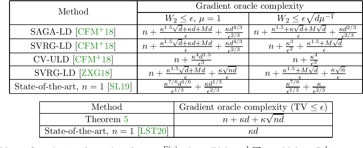 Figure 1 for Structured Logconcave Sampling with a Restricted Gaussian Oracle