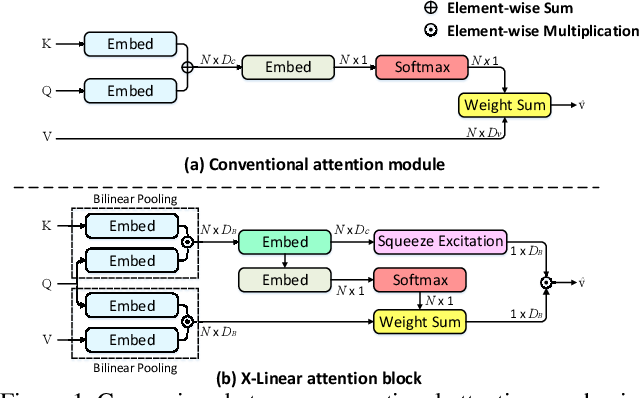 Figure 1 for X-Linear Attention Networks for Image Captioning
