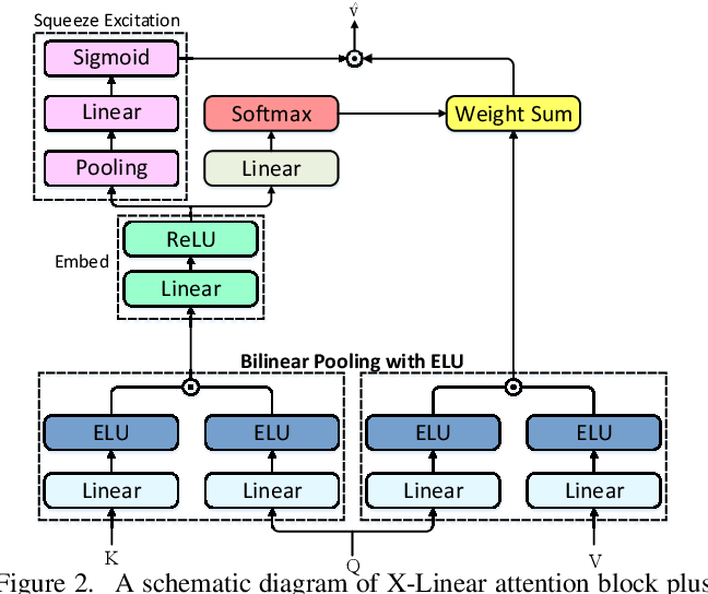 Figure 3 for X-Linear Attention Networks for Image Captioning