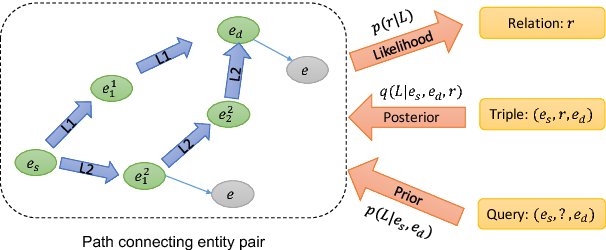 Figure 1 for Variational Knowledge Graph Reasoning
