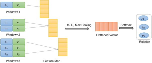 Figure 3 for Variational Knowledge Graph Reasoning