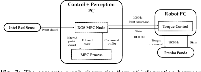 Figure 3 for Fast Joint Space Model-Predictive Control for Reactive Manipulation