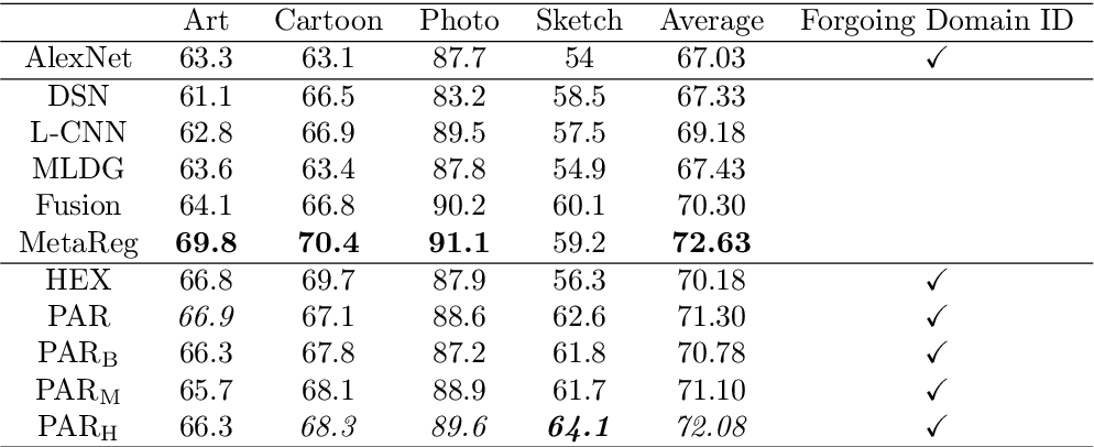 Figure 4 for Learning Robust Global Representations by Penalizing Local Predictive Power