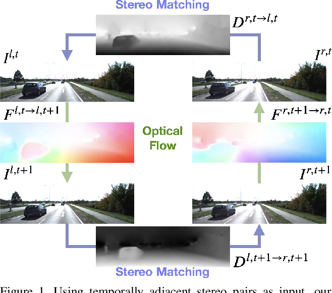 Figure 1 for Bridging Stereo Matching and Optical Flow via Spatiotemporal Correspondence