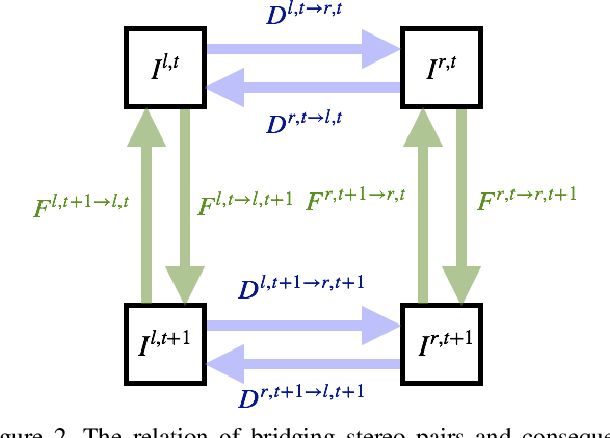 Figure 3 for Bridging Stereo Matching and Optical Flow via Spatiotemporal Correspondence