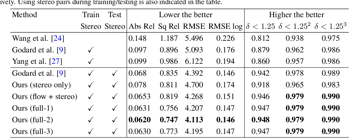 Figure 2 for Bridging Stereo Matching and Optical Flow via Spatiotemporal Correspondence