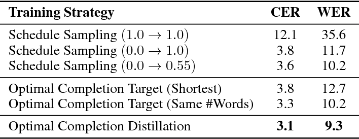 Figure 4 for Optimal Completion Distillation for Sequence Learning