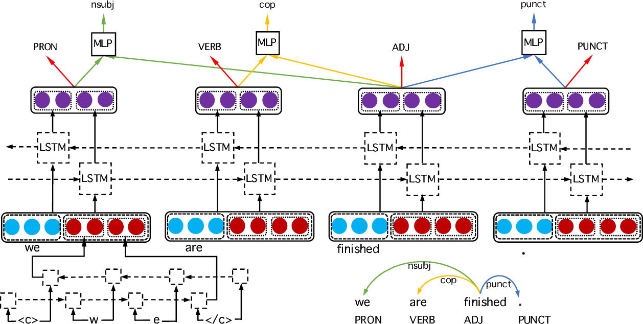 Figure 1 for A Novel Neural Network Model for Joint POS Tagging and Graph-based Dependency Parsing