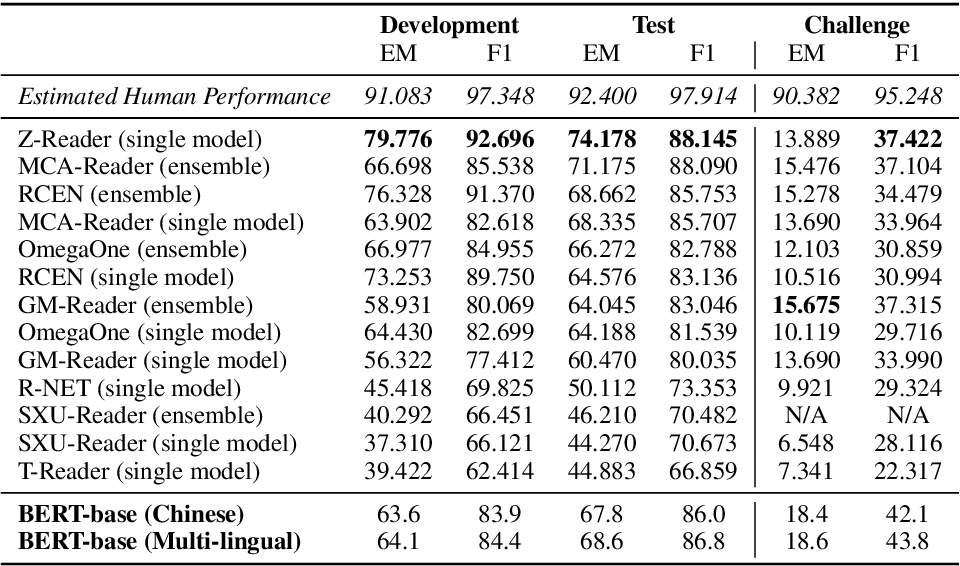 Figure 4 for A Span-Extraction Dataset for Chinese Machine Reading Comprehension