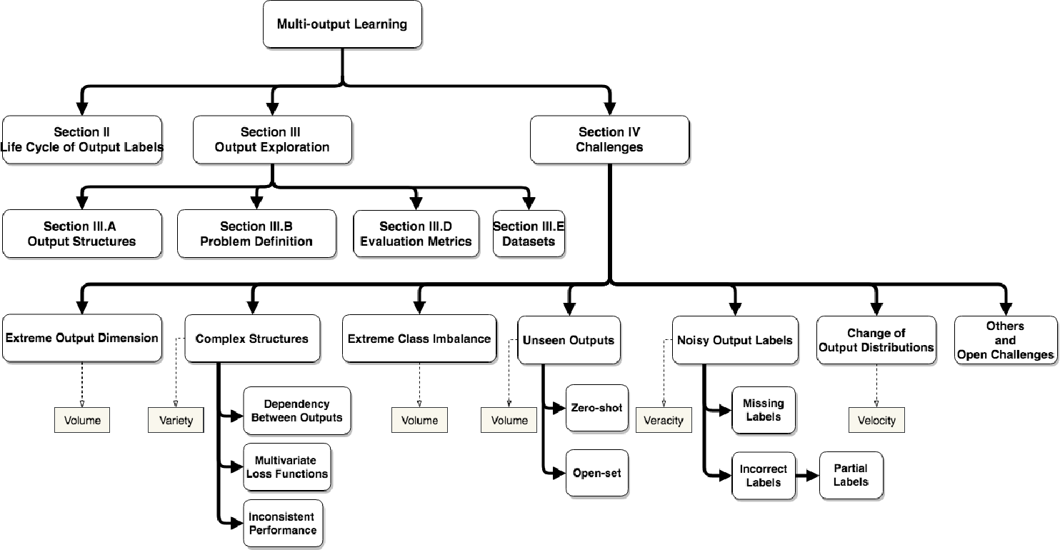 Figure 1 for A Survey on Multi-output Learning