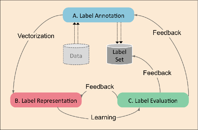 Figure 2 for A Survey on Multi-output Learning